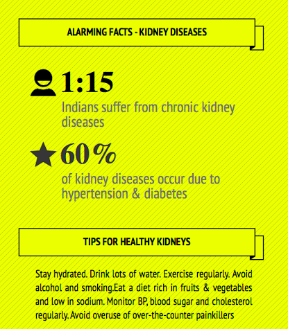 Facts about kidney diseases in India