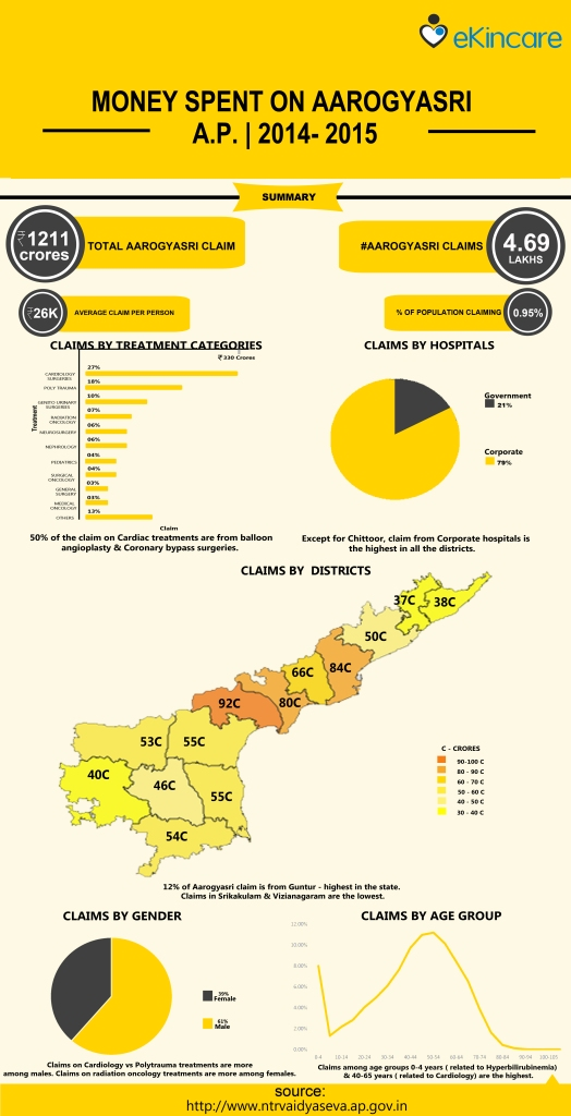 AP Arrogyasri claims  in 2014-2015.