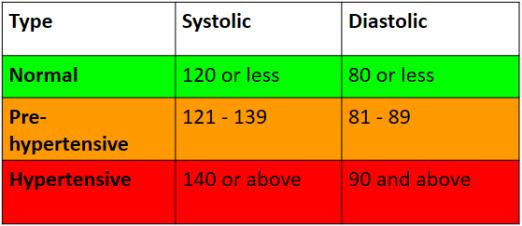 Hypertension Chart
