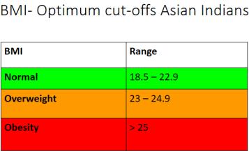 BMI optimum values