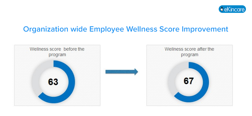 Making a case for data driven corporate wellness & health coach programs