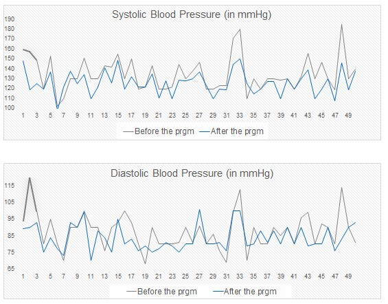 health coach improvement in blood pressure
