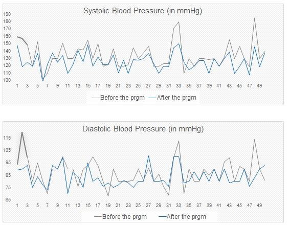 health coach improvement in blood pressure