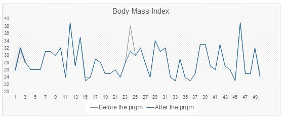health coach improvement in BMI