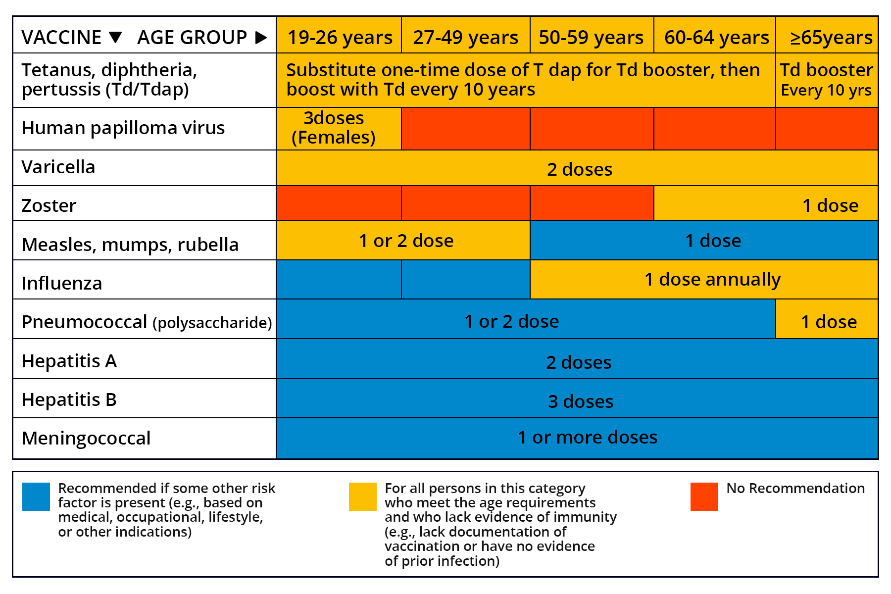 immunization chart View and print cdc immunization schedules for those ages birth through 18 years  recommended immunization schedule for persons age 0 through 18 years.