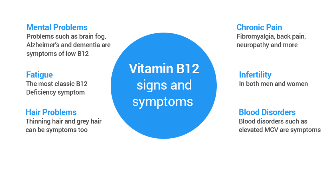 Latent signs and symptoms that point towards Vitamin B12 deficiency