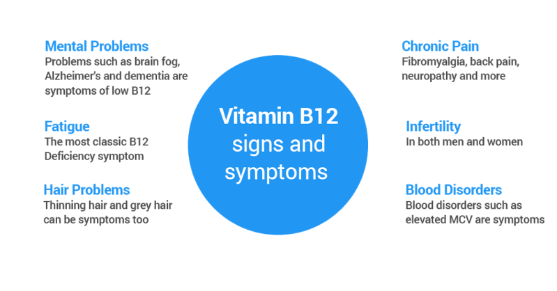 signs-n-symptoms-of-vitamin-b12-deficiency