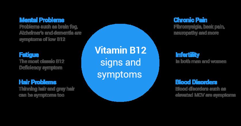 signs-n-symptoms-of-vitamin-b12-deficiency