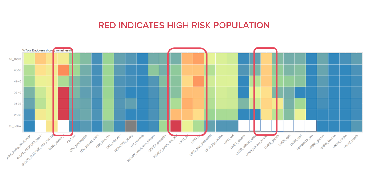 Heat maps for Employee Health Insights