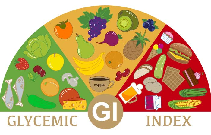 What is Glycemic index and why you should know about it